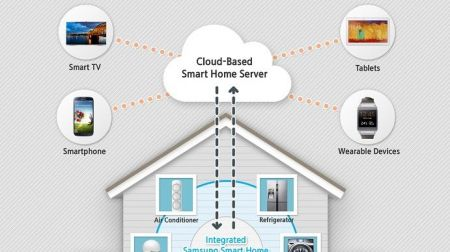 SmartHome Sumsung